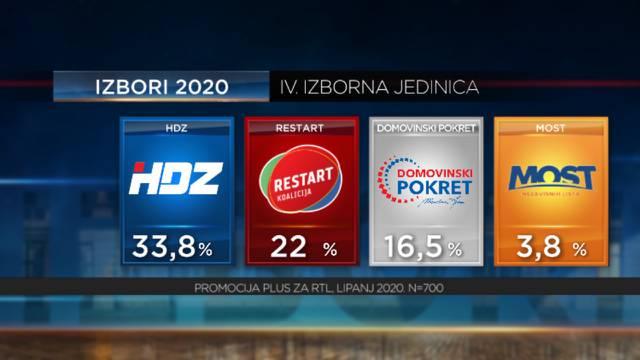 Preokret: Restart je preskočio Škoru u Slavoniji gdje raste, ali HDZ je ukupno stigao lijevi blok
