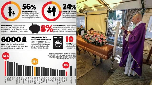 Zadnji u EU: Neki više nemaju ni za sprovod, i to u pola cijene