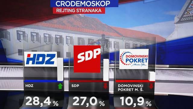 Građani ponovno više podupiru HDZ, a Beroš je najpozitivniji