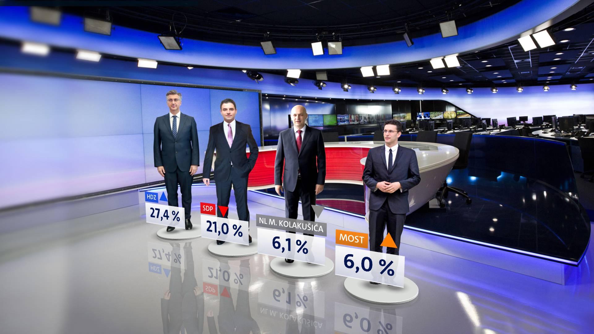 Crobarometar: HDZ zaustavio pad, a ostale stranke ne rastu