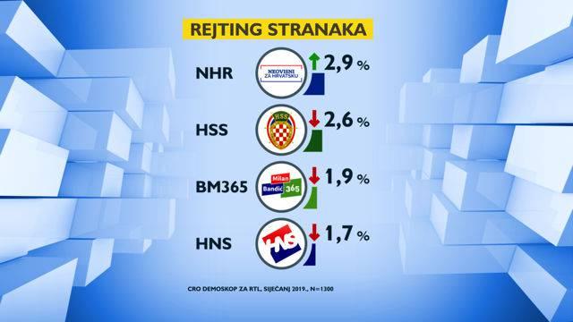 HDZ je  i dalje najjača stranka, SDP još pada, a Živi zid raste