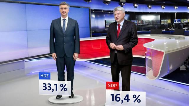 HDZ još jači, SDP je opet pao, a Škorin pokret praktički nestao