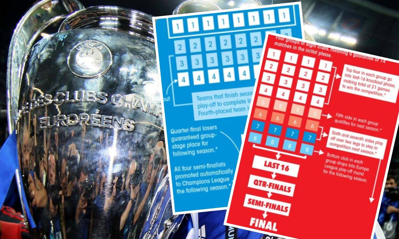 Kreće li reforma Lige prvaka? Četiri skupine po osam klubova
