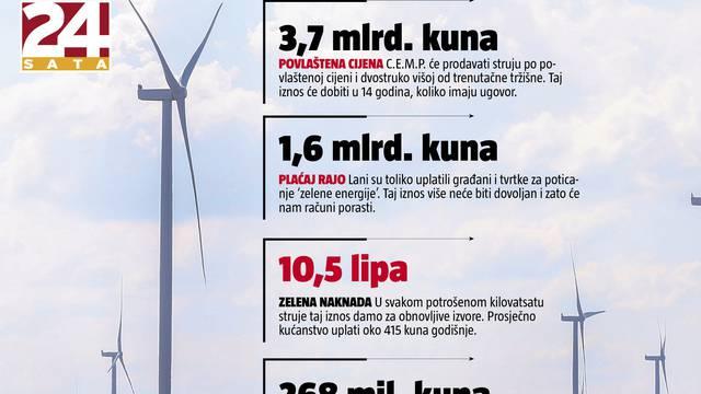Agencija koja je izdala dozvolu za sporne vjetroelektrane: Mi nismo pogodovali C.E.M.P.-u!