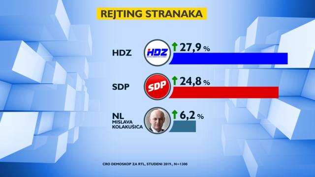 Istraživanje: HDZ i SDP bilježe blagi rast, ocjena Vlade bolja