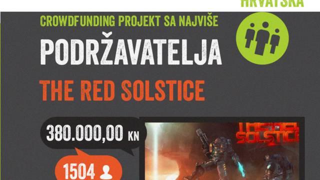Crowdfunding.hr