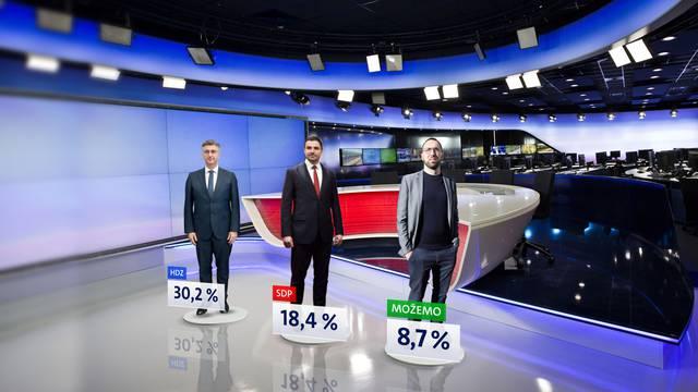 HDZ je ispred SDP-a gotovo za duplo, a Možemo! treća opcija