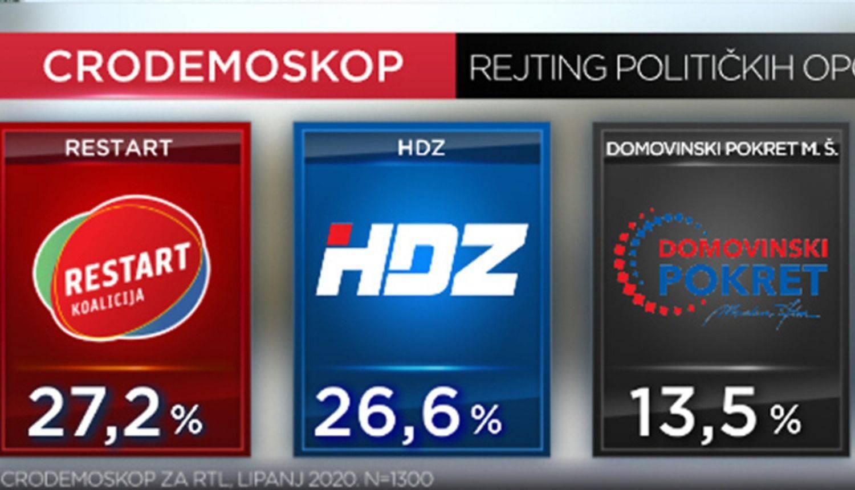 CRO Demoskop: Mjesec dana prije izbora SDP prestigao HDZ