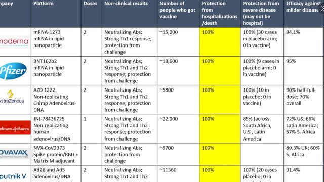 Ovo je tablica učinkovitosti 6 najpoznatijih cjepiva za Covid