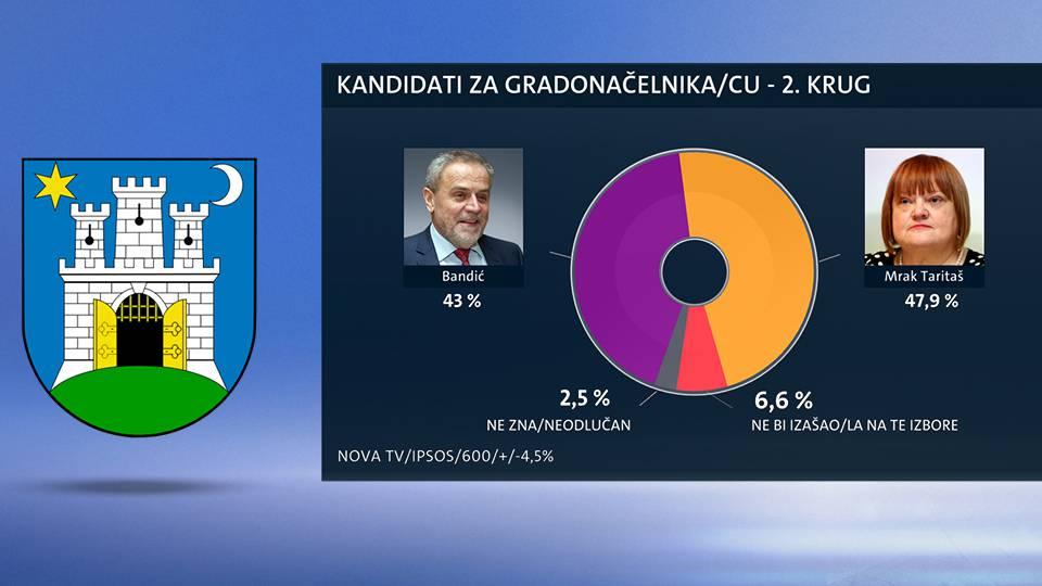 Na drugoj poziciji: Bandić gubi izbore od Anke Mrak Taritaš?