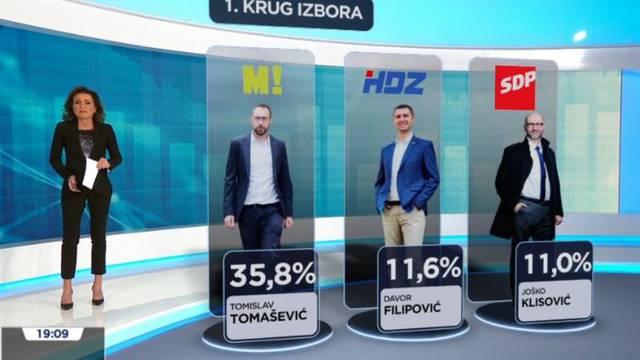 HRejting: Tomašević pobjeđuje sve kandidate u 1. i 2. krugu