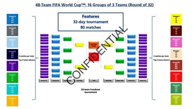 SP za sve: Ovako će izgledati Fifino prvenstvo 2026. godine