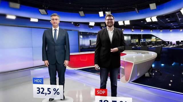 Domovinski pokret opet treći, a Plenkiju i Milanoviću u mjesecu svađa porasla je popularnost