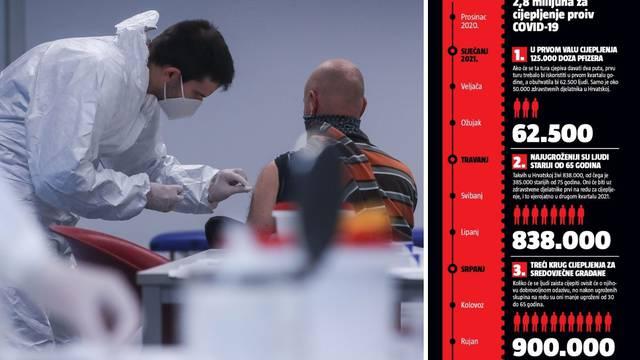 Kalendar cijepljenja: Prve doze cjepiva liječnici koji su se javili mogli bi primiti već 5. siječnja