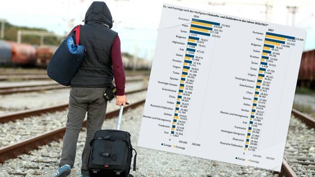 Nijemci objavili: U dvije godine uselilo nam se 110.526 Hrvata