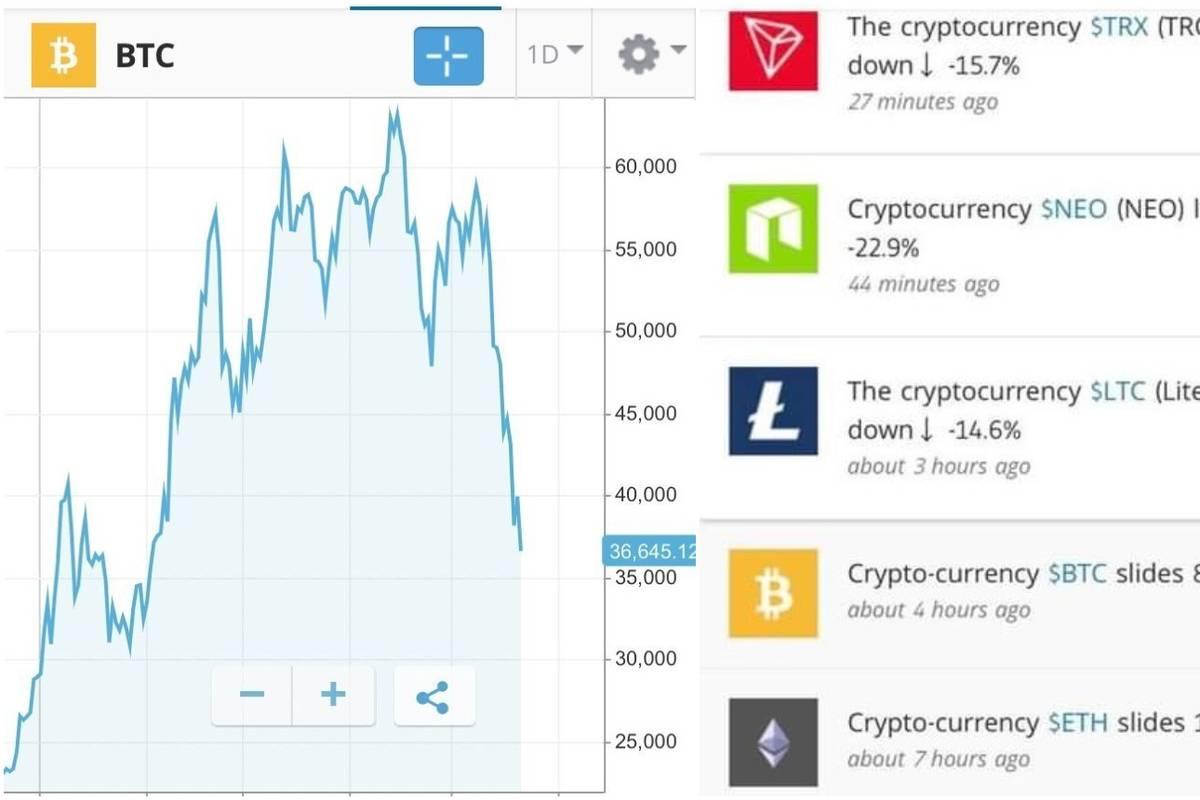 većina profita u kriptovalutama pad kriptovaluta 2021