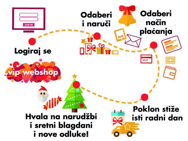 Narudžba i dostava isti dan za kupovinu putem Vip webshopa