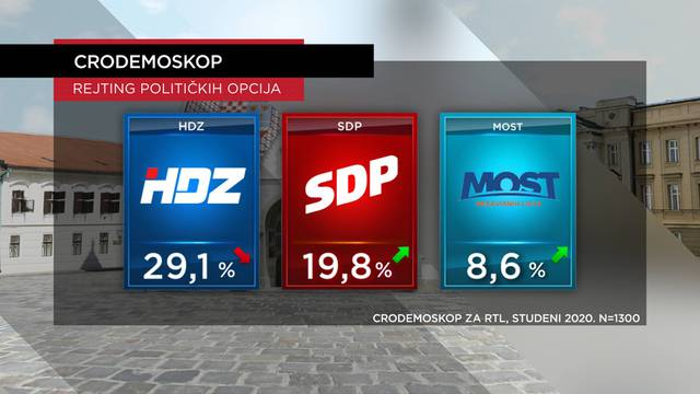 SDP smanjio razliku iza HDZ-a! Na vrhu pozitivaca i negativaca sad su premijer i predsjednik