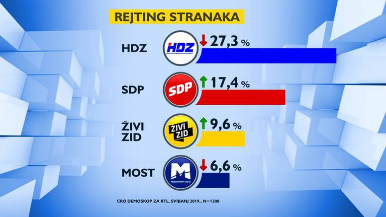 Rejting vodećih stranaka pao, a bliže se izbori za EU parlament