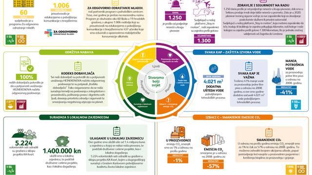 Heineken Hrvatska objavljuje još jedno uspješno izvješće o održivosti
