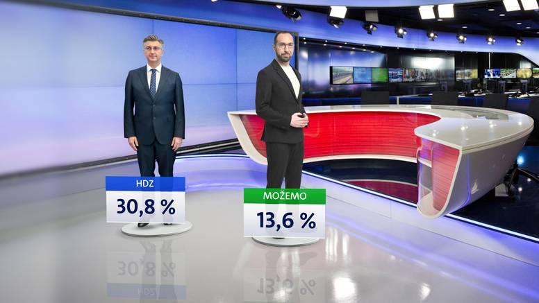 HDZ uvjerljivo vodi, Možemo! i SDP bore se za drugo mjesto