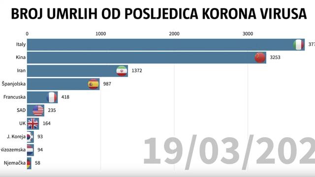 Kako je korona virus 'pokorio' svijet: Pogledajte graf smrti