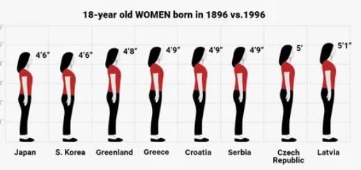 Hrvatice više za 18 cm nego prije 100 godina - evo zašto