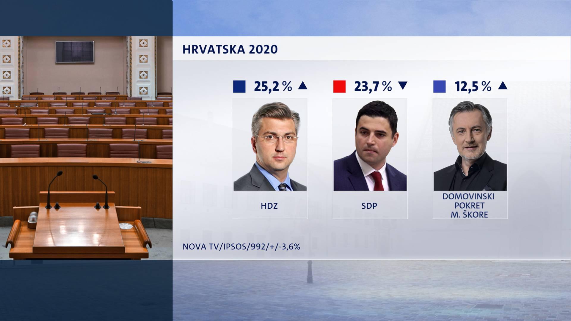 Novi Crobarometar: Kriza digla HDZ - opet su vodeća stranka