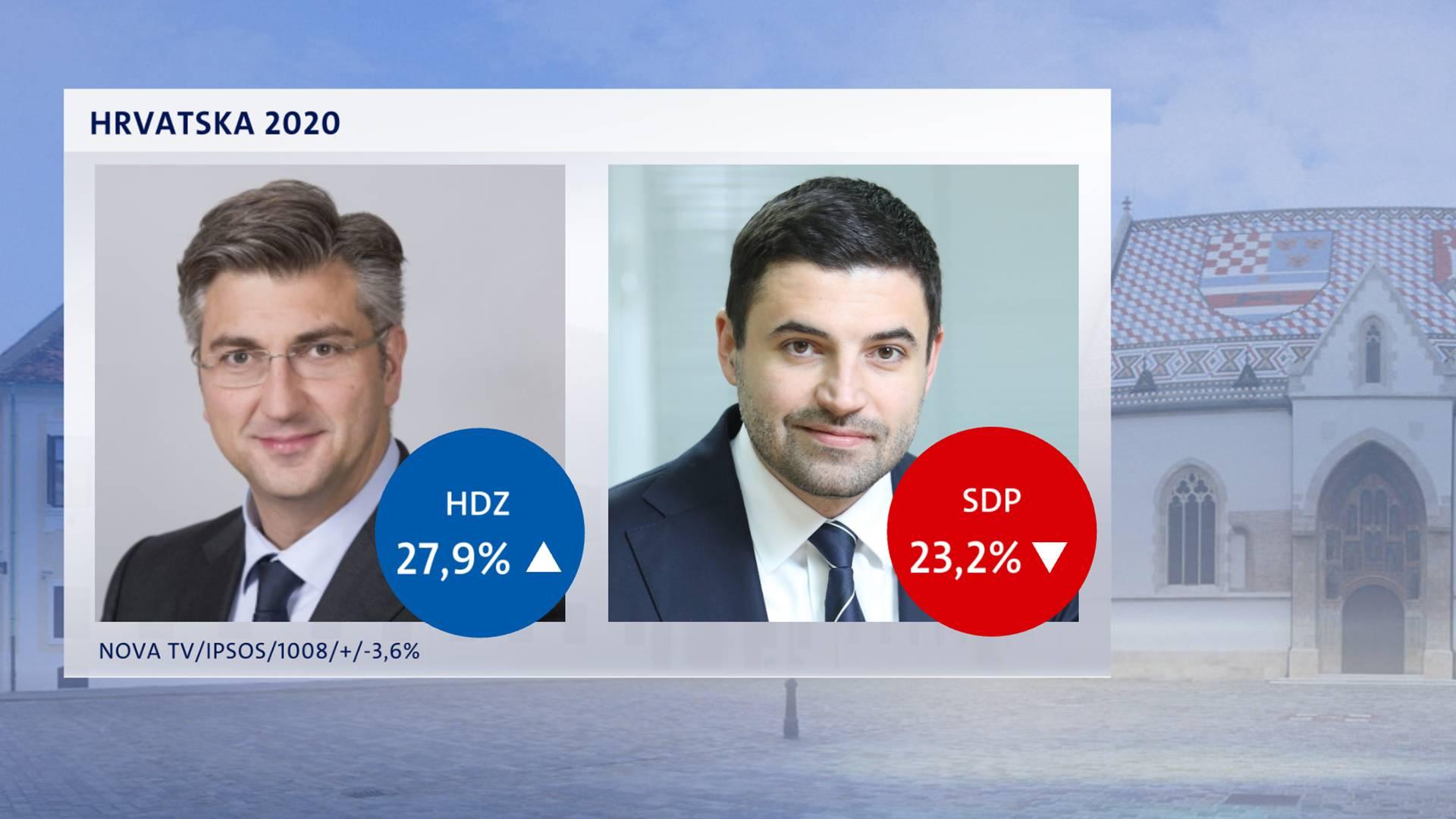 Istraživanje: HDZ je povećao prednost ispred SDP-a...