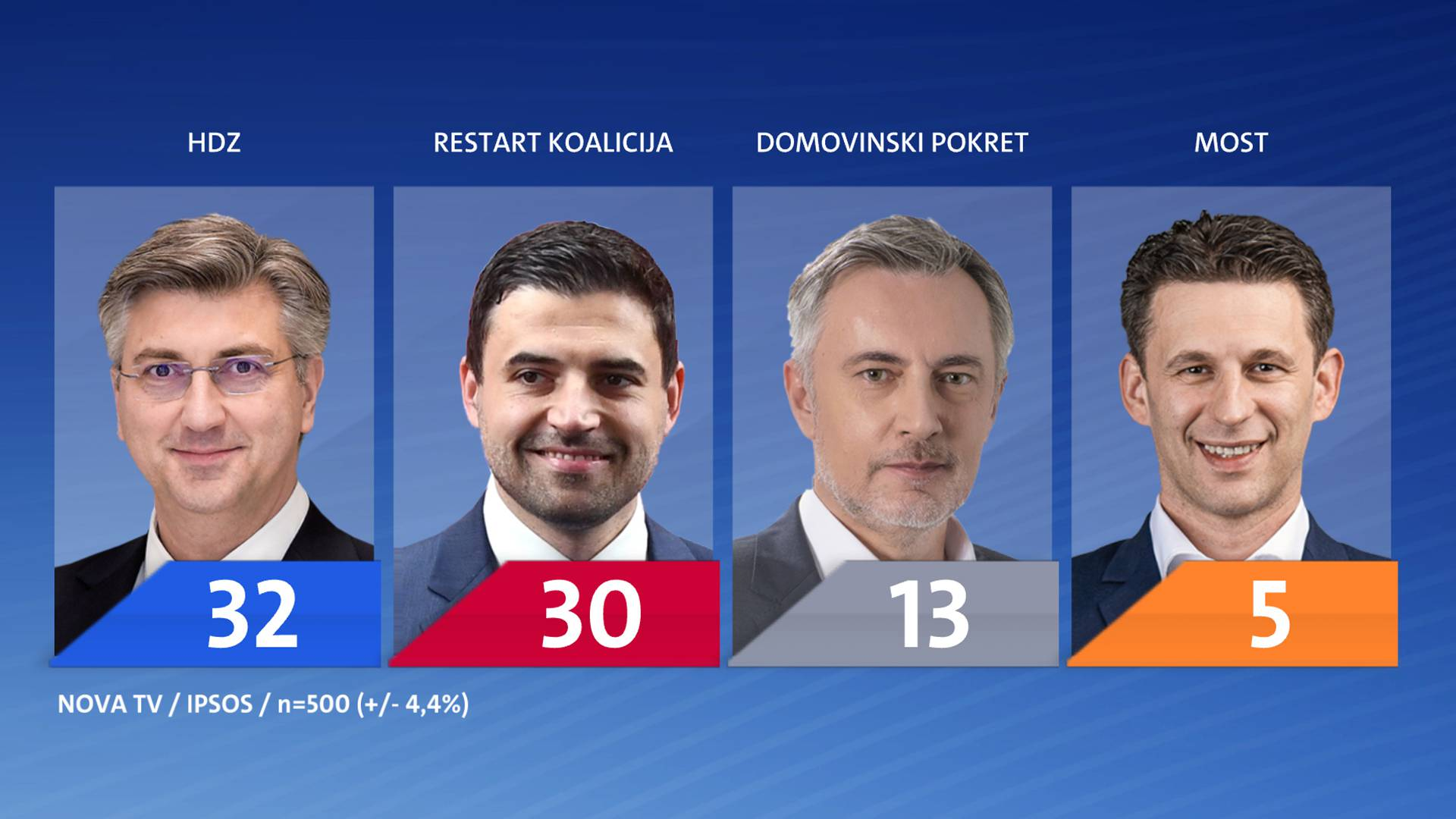 Restartu ljevica u Istri odnosi mandate, u Sabor ulazi Peović i Puljak, a Most raste na jugu